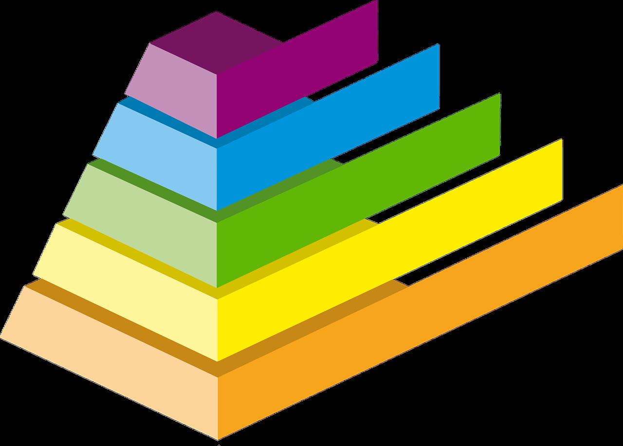 La piramide di Maslow e i bisogni umani